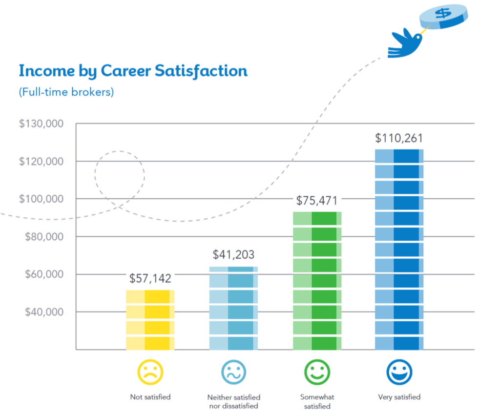 real estate broker income by career satisfaction