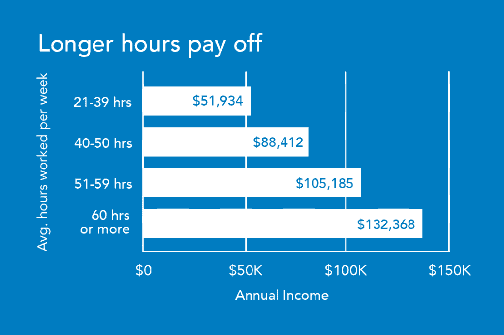 real estate broker income by hours worked per week