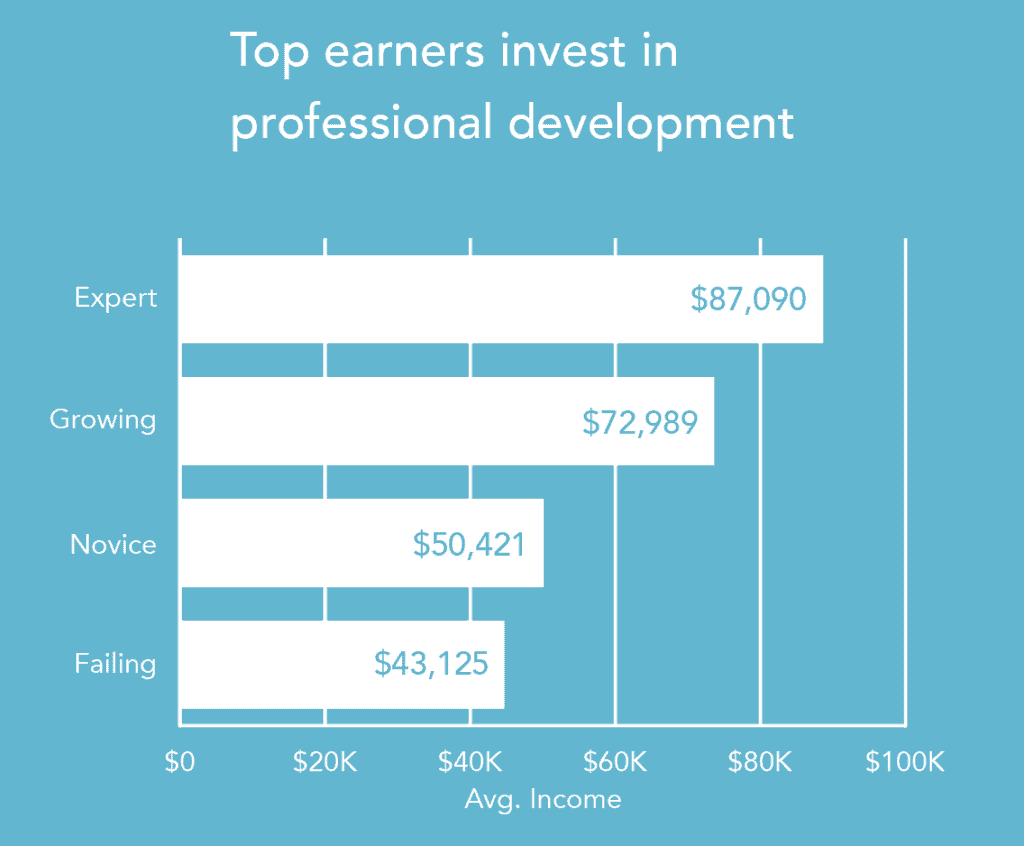 real estate broker income by investment in professional development