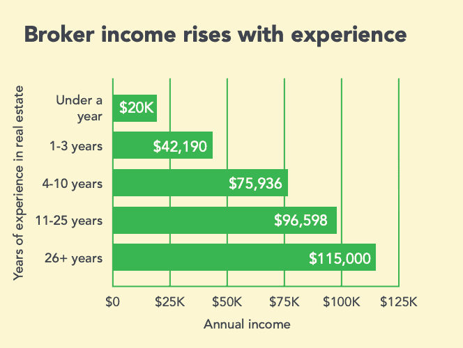 broker income rises with experience
