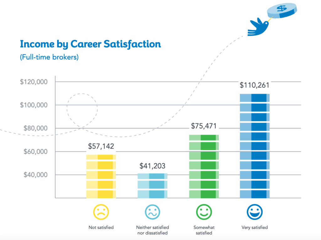 Income chart showing that real estate brokers who are very satisfied with their careers make more money than those who are not satisfied ($110,261 vs. $57,142)