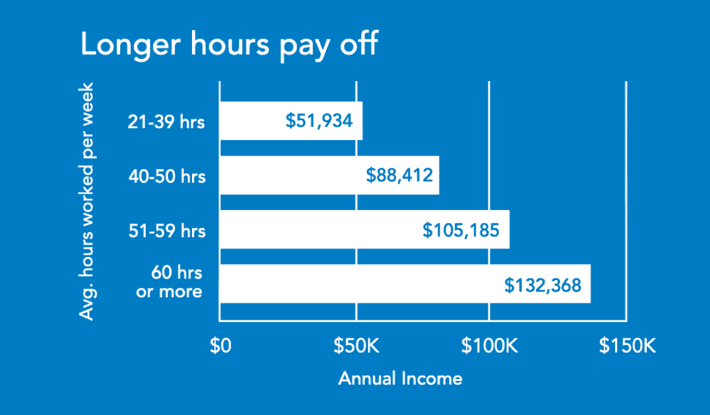 Chart showing the difference between the average part-time real estate broker salary vs. full-time broker salary