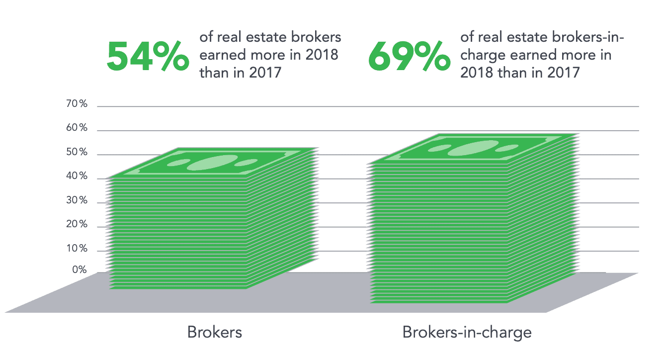 broker income year over year