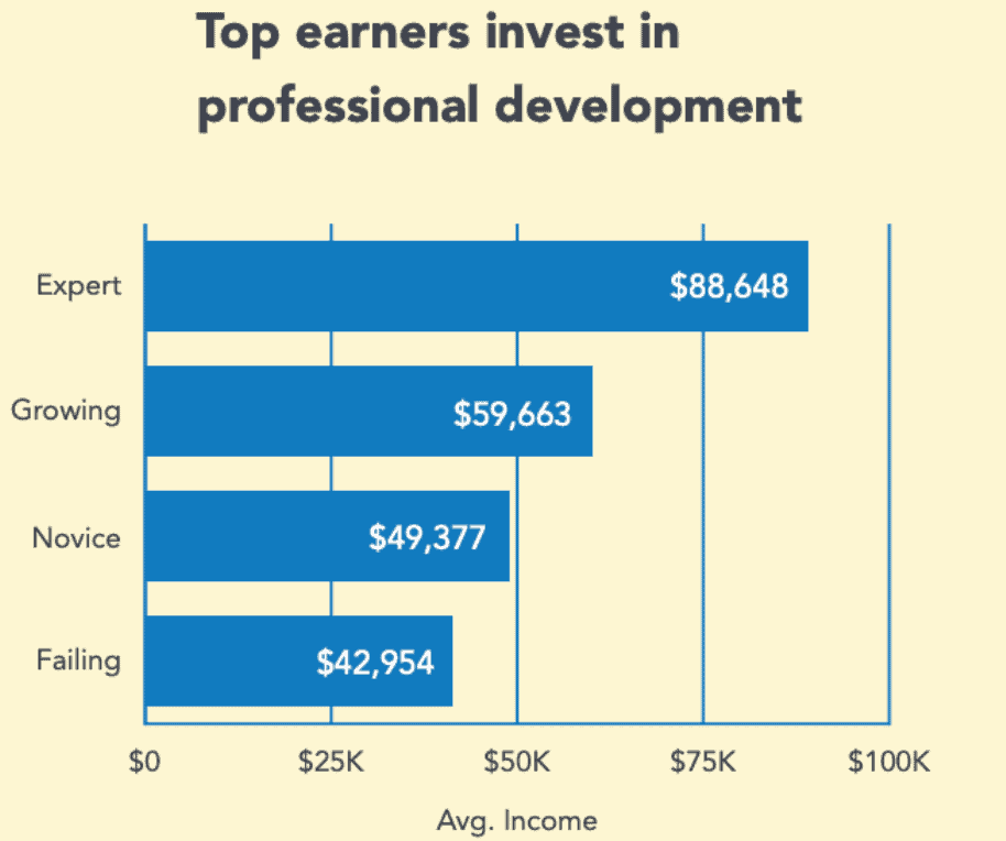 top earners invest in professional development