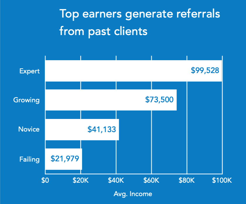 top earners superior