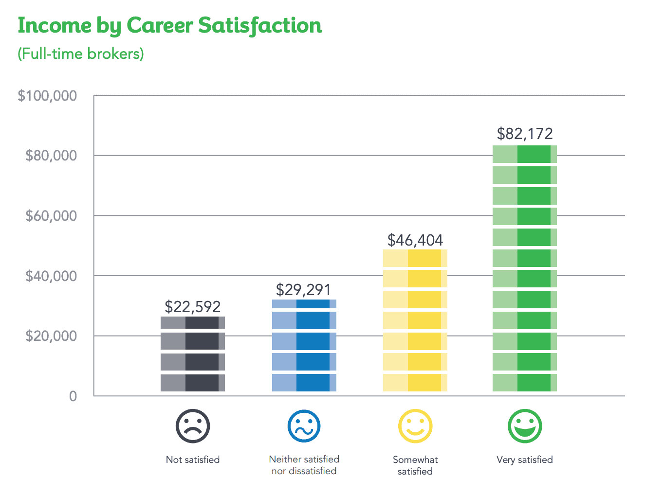 Broker income by career satisfaction